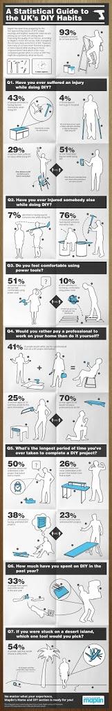 Maplins_DIY_Infographic